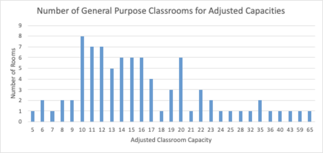 Adjusted Classrooms Graph